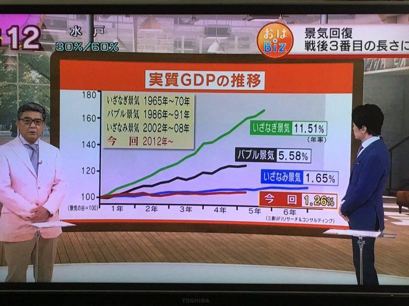 일본 gdp추이 일본 경기회복 지속.. 경제호황기 이자나기경기 넘어서