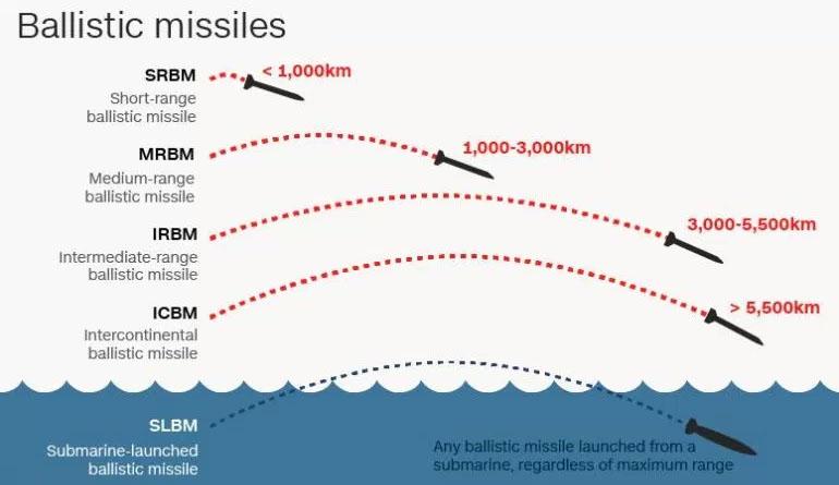 ballistic missile 북한 탄도 미사일 화성12형 전력화! 김정은 발사 참관