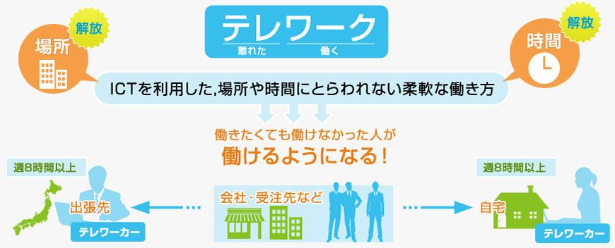 원격근무 시스템 일본의 근무방식 개혁, PC로 업무스타일 가시화 및 원격근무 확대