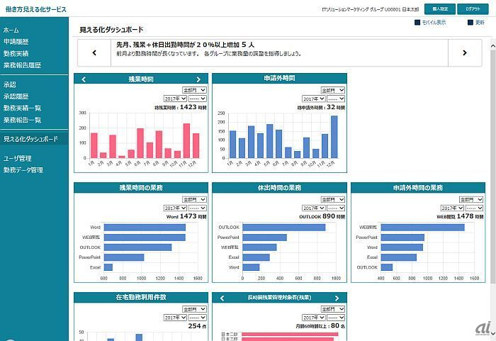 일본기업 근무조건개선 일본의 근무방식 개혁, PC로 업무스타일 가시화 및 원격근무 확대