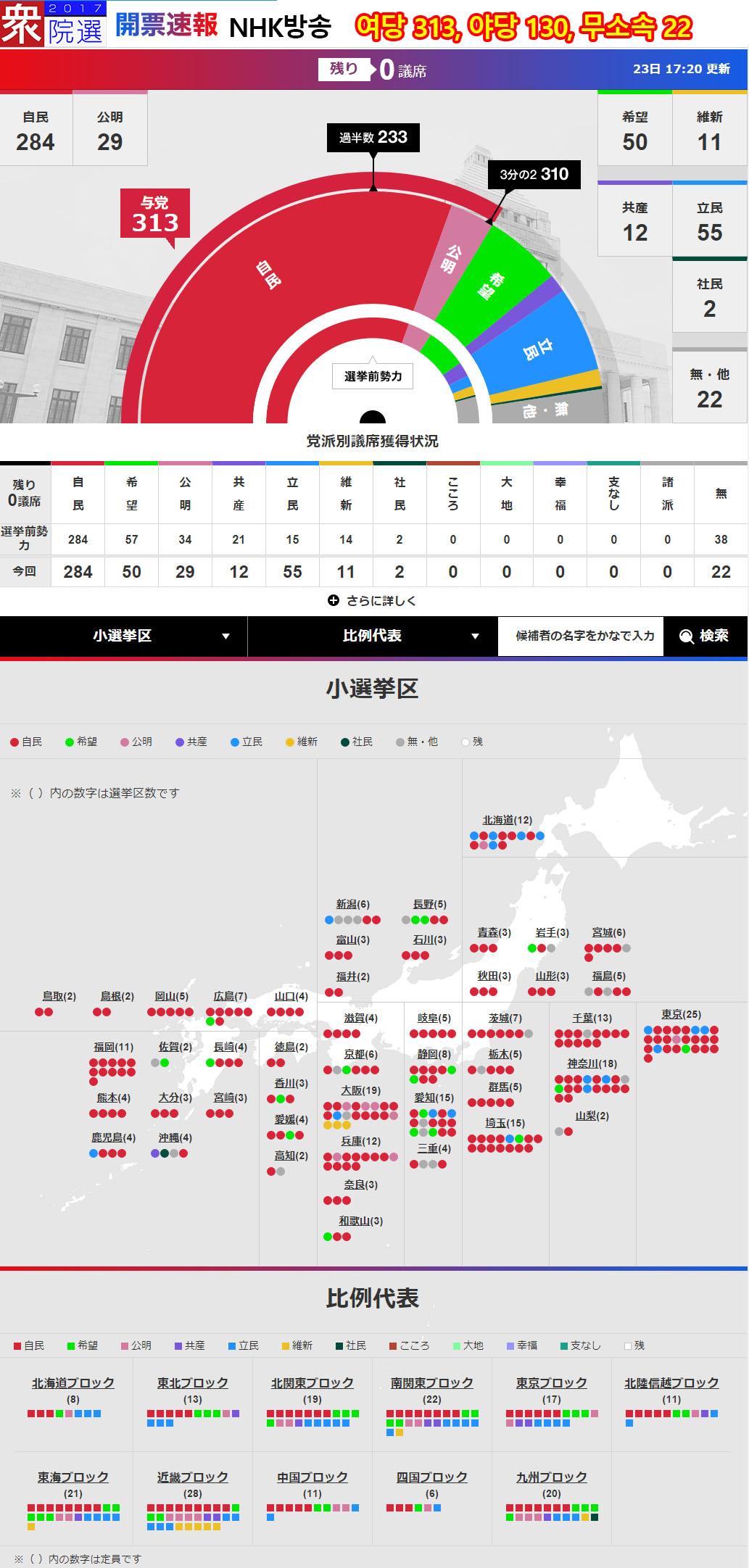 일본방송 NHK 총선 개표상황 일본방송 및 언론사들의 홈페이지 총선거 개표 상황비교