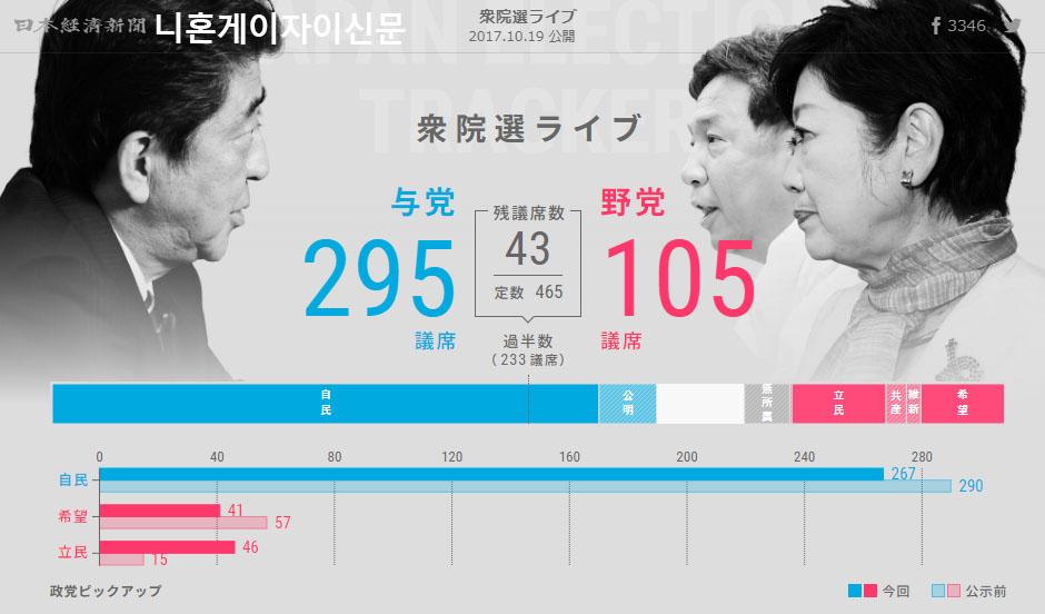 일본선거 개표방송 니혼게이자이신문 일본방송 및 언론사들의 홈페이지 총선거 개표 상황비교
