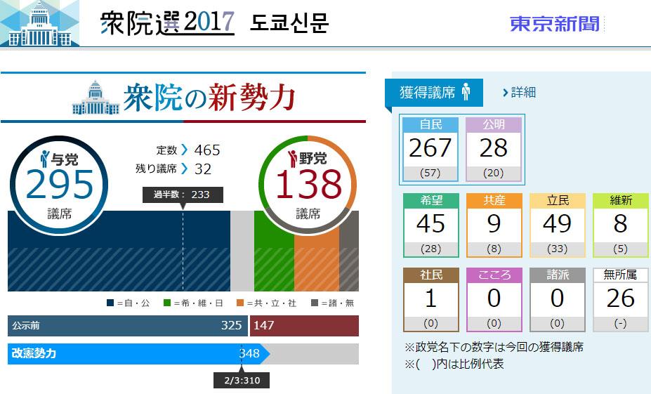 일본선거 개표방송 도쿄신문 일본방송 및 언론사들의 홈페이지 총선거 개표 상황비교