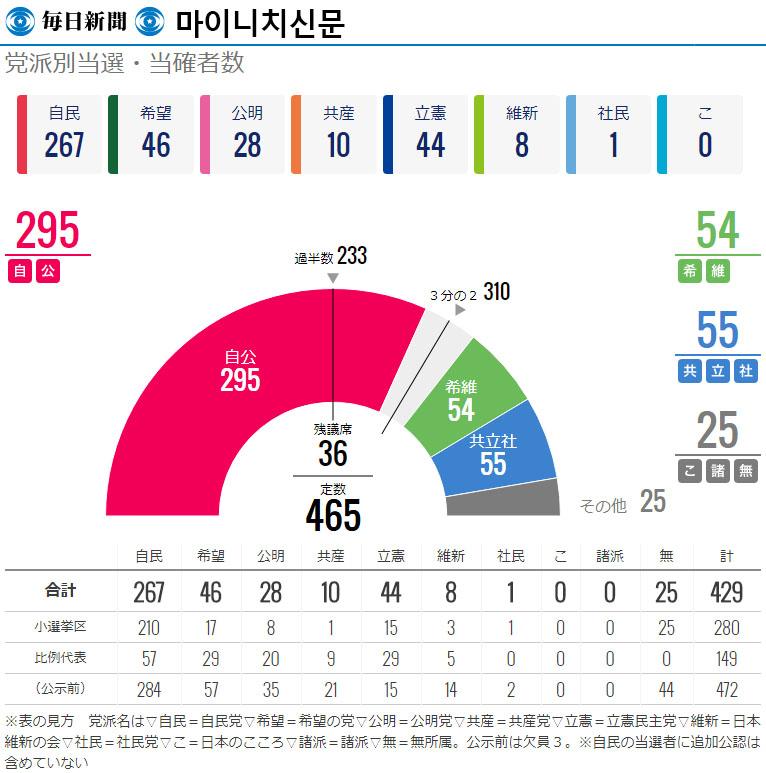 일본선거 개표방송 마이니치신문 일본방송 및 언론사들의 홈페이지 총선거 개표 상황비교