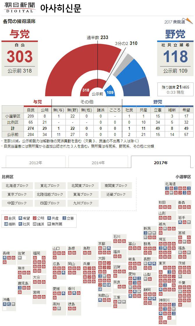 일본선거 개표방송 아사히신문 일본방송 및 언론사들의 홈페이지 총선거 개표 상황비교