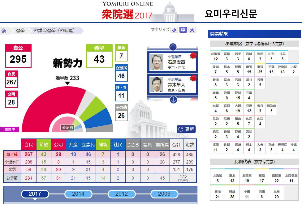 일본선거 개표방송 요미우리신문 일본방송 및 언론사들의 홈페이지 총선거 개표 상황비교