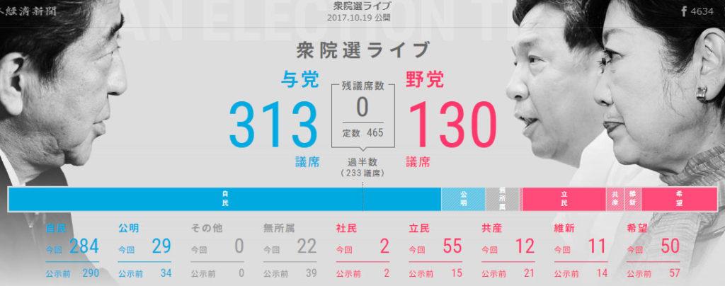 일본총선 정당별 득표율 1024x404 일본방송 및 언론사들의 홈페이지 총선거 개표 상황비교