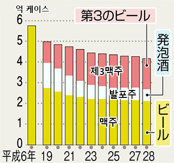 일본 맥주 출하량 흐름 일본 아사히맥주 생맥주와 병맥주 가격인상! 캔맥주는 제외