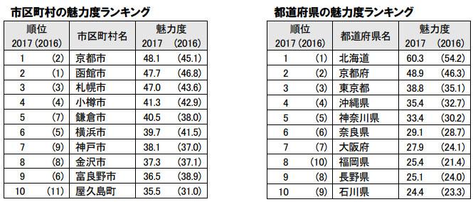 일본 지역별 매력도 순위 일본 지역브랜드 순위 발표! 매력도 꼴찌 지역은?