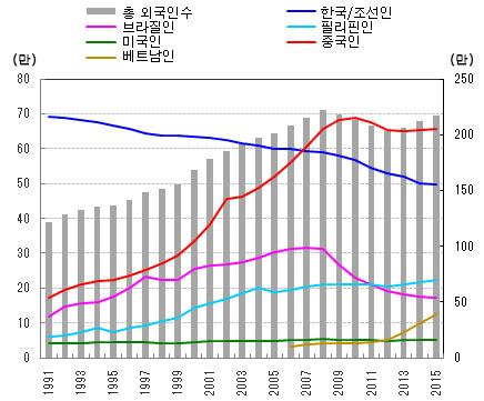 재일 외국인수 일본 거주 재일 한국인 수는? 한국인이 가장 많은 지역은 오사카