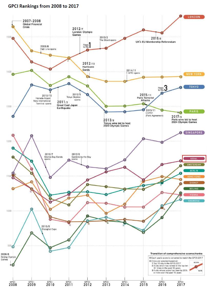 Global Power City Index 2017 세계도시 종합경쟁력 발표! 도쿄 3위, 서울은 6위를 유지