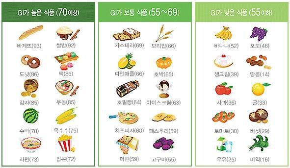 Glycemic Index 로카보 저탄수화물 다이어트 식단! 당질제한식 방법