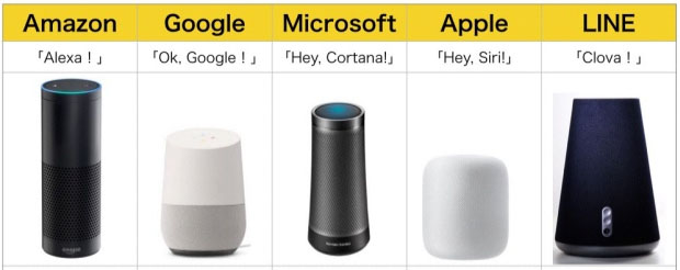 ai 스피커 비교 구글홈, 라인 웨이브 인공지능 AI 스피커 일본출시 경쟁