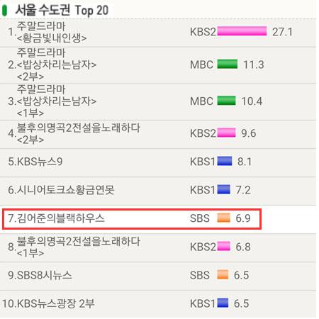김어준의 블랙하우스 시청률 식스나인 69 시청률 SBS 흑정원장 김어준의 블랙하우스