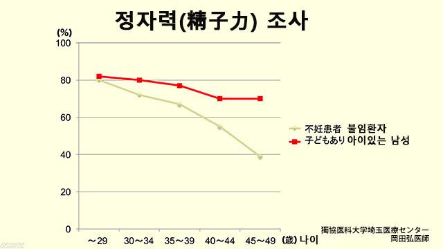 남성 정자의 힘 조사 [정자의 노화] 30대 중반 넘으면 남성 정자의 운동력 떨어져