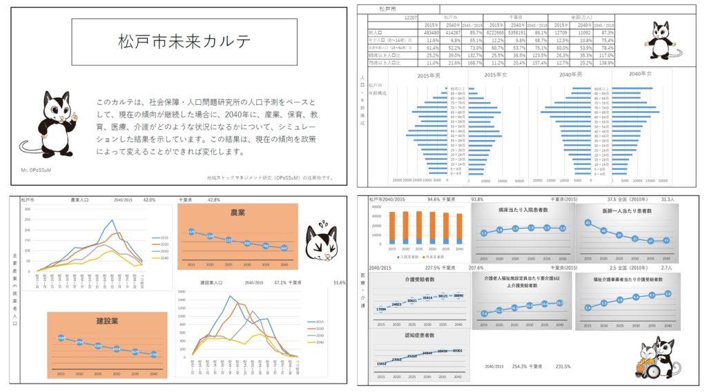 일본 미래예측 1024x568 인구절벽과 고령화 사회, 일본지방의 20년 후 미래예측 자료공개
