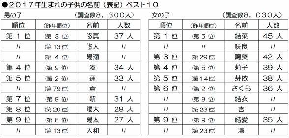 일본 아기이름 순위 올해 일본의 남녀 아기이름 인기 순위는?