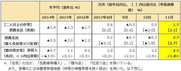 가계조사 201711 일본 11월 소비지출 3개월 만에 증가! 가구별 수입지출 내역