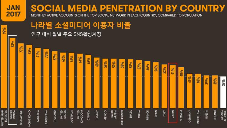 나라별 주요 SNS이용자 비율 [웹마케팅] 트위터 애널리틱스 해설 및 사용방법 소개