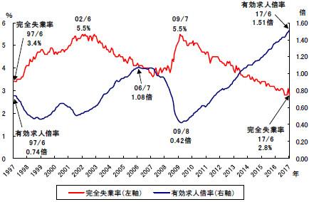 완전실업률 일본 11월 완전실업률 2.7%, 1993년 이후 최저