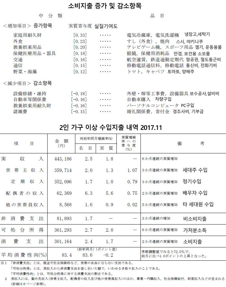 일본가구 소비지출내역201711 일본 11월 소비지출 3개월 만에 증가! 가구별 수입지출 내역
