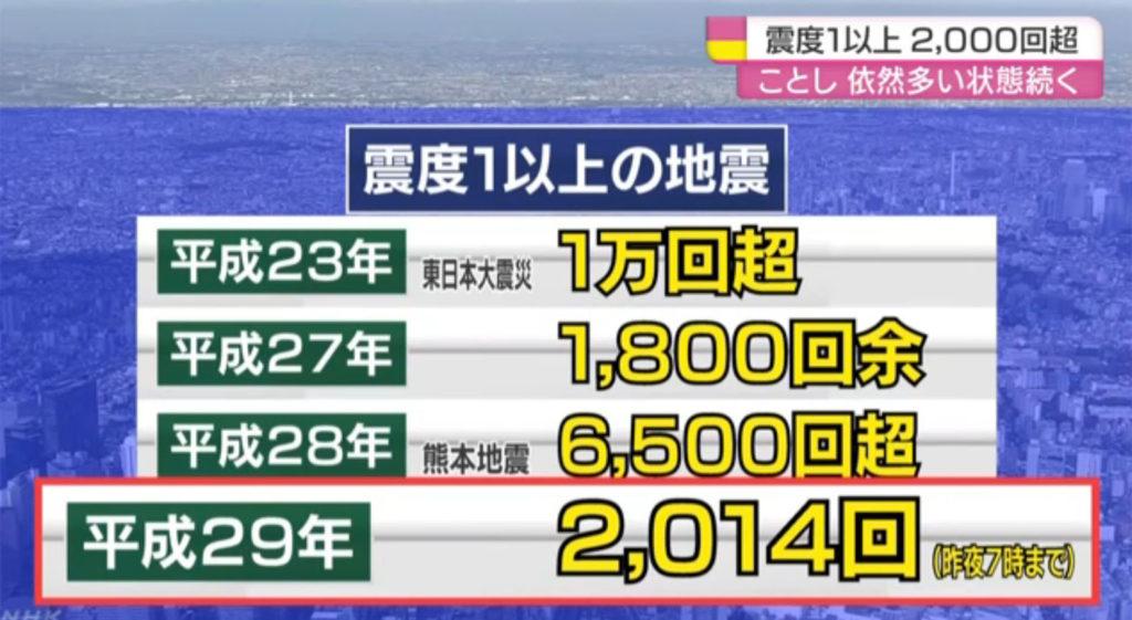 일본지진 발생횟수 1024x561 일본지진 2000회 이상! 대지진 발생 시기는?