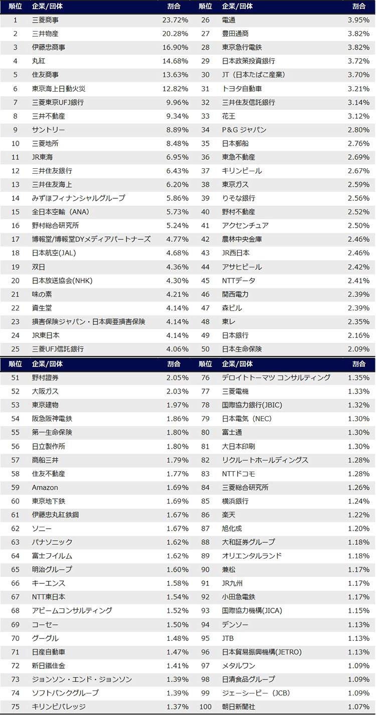 일본 대학생 취업선호 직장 100개기업 명문대 대학생의 취업 선호직장 1위 회사는? 인기 100대 기업