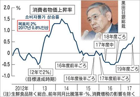 일본 물가상승률 목표 일본은행, 물가 2%상승 위해 금융완화 및 마이너스 금리 유지
