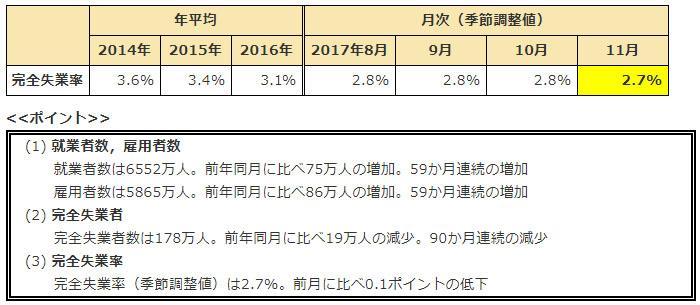 일본 완전실업률 일본 11월 완전실업률 2.7%, 1993년 이후 최저