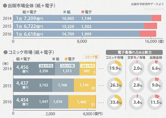 전자출판 시장규모2 일본 출판시장 매출 최고점 대비 50% 減! 전자책 판매 증가