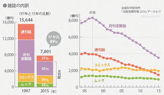 전자출판 시장규모3 일본 출판시장 매출 최고점 대비 50% 減! 전자책 판매 증가