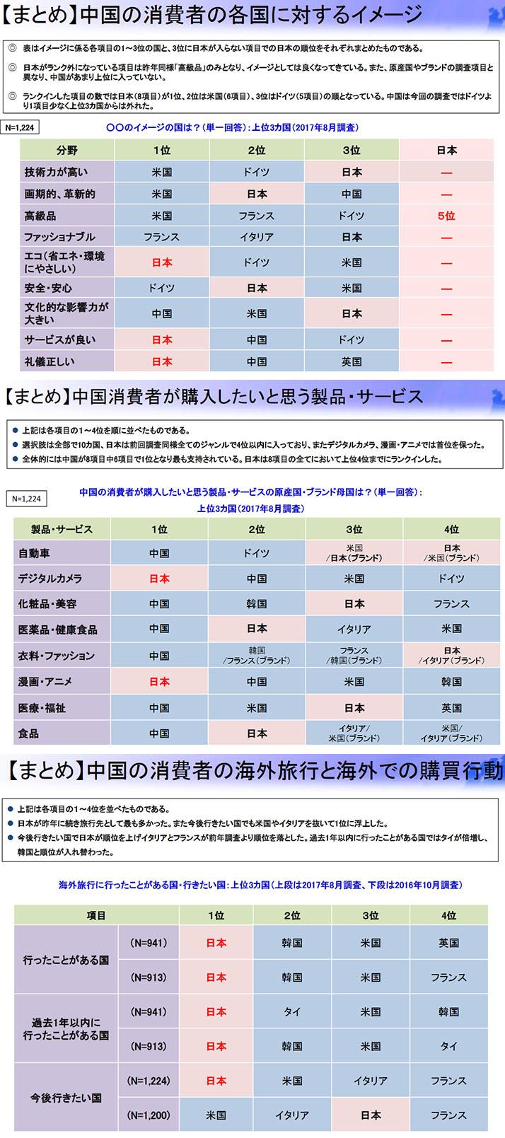 중국 소비자의 한국 일본 이미지조사 중국인이 가고 싶은 여행지 1위에 일본! 한국인 관광객도 폭증