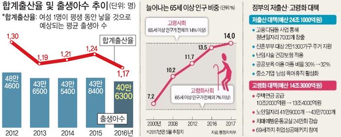 출생아수 저출산대책 실패로 출생아수 역대 최저! 인구절벽 상태