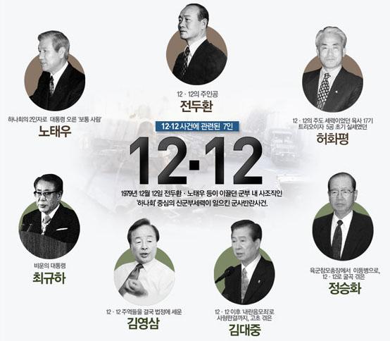 12.12사태의 주역들 전두환·노태우의 군사 반란12·12 사태 다음날 신문뉴스