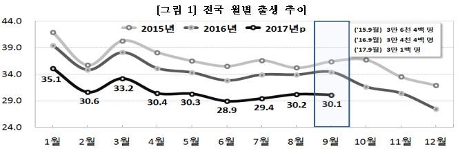 2017월별 출생아수 저출산대책 실패로 출생아수 역대 최저! 인구절벽 상태