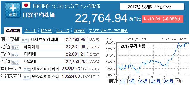 2017 닛케이 마감주가 [일본증시] 닛케이 평균지수 26년만에 최고 마감