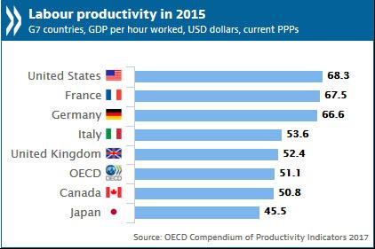 Labour Productivity 한일 생산성본부 노동생산성 국제비교! 일본 G7 최하위