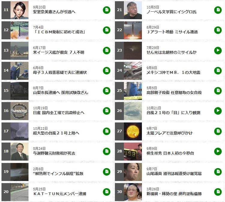 NHK뉴스 2017 인기기사 11 30위 NHK 2017년 결산! 가장 많이 본 올해의 뉴스 1~30위
