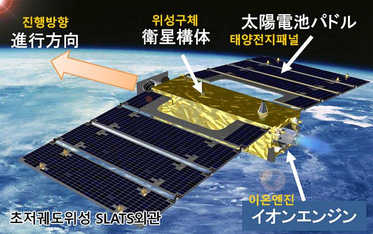 SLATS 일본 위성 2기 탑재 H2A 로켓 발사 성공! 초저궤도 위성기술 시험