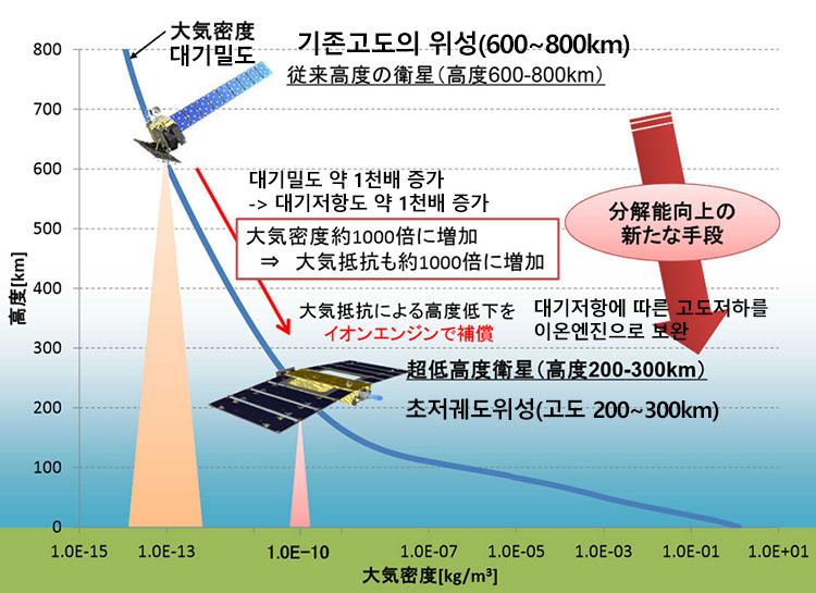 SLATS1 일본 위성 2기 탑재 H2A 로켓 발사 성공! 초저궤도 위성기술 시험