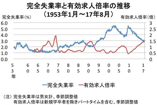 unemployment jobs 일본 11월 완전실업률 2.7%, 1993년 이후 최저