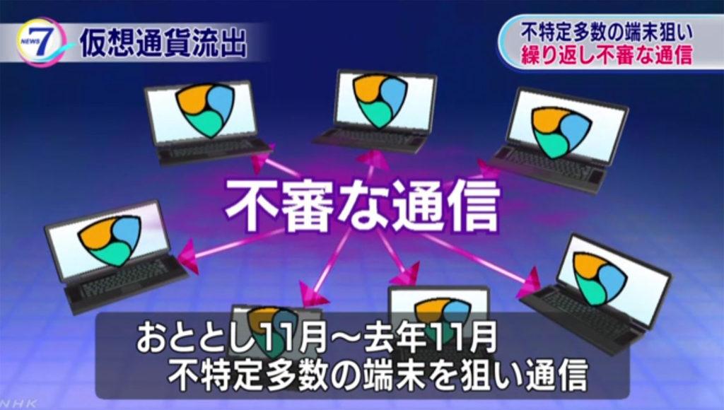 가상화폐 해킹 1024x580 일본 가상화폐 해킹 1년전부터 서버에 수상한 해외접속