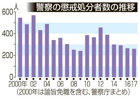 경찰관 범죄 작년 징계처분 받은 일본경찰 260명! 도촬 및 성추행 최다