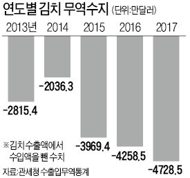 김치무역수지 한국의 김치 무역적자 역대 최대! 종주국의 치욕