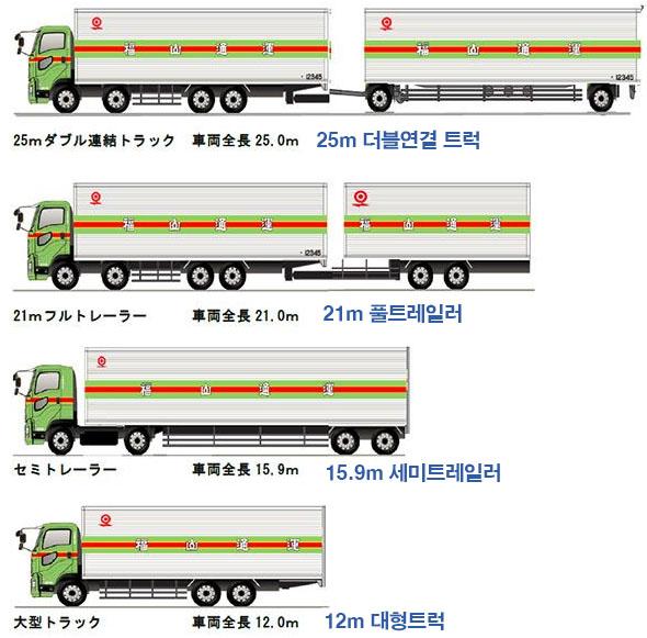 대형트럭길이 일본 화물차 운전기사 부족으로 더블연결 트럭 도입 확대
