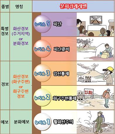 분화경계레벨 일본 기상청 12월 지진활동 및 활화산 상황 발표