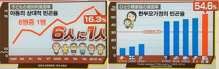 아동 빈곤율 연수입 186만엔, 격차사회 일본의 빈곤층 하층계급의 실태