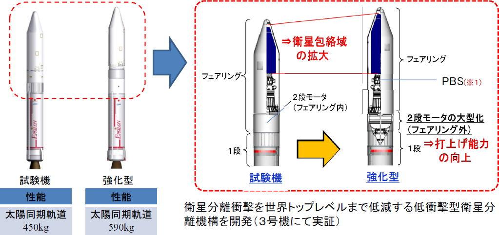 엡실론 로켓 일본의 소형 로켓 엡실론 3호기 발사 성공! 야광운 관측