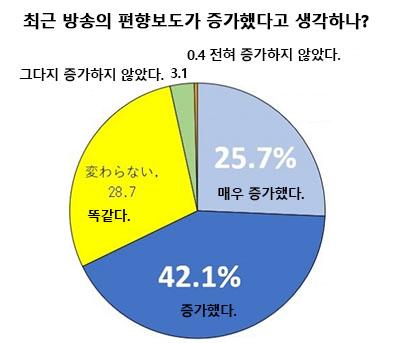 일본방송 편향보도 일본방송의 편향보도가 증가하고 있다 67.8%