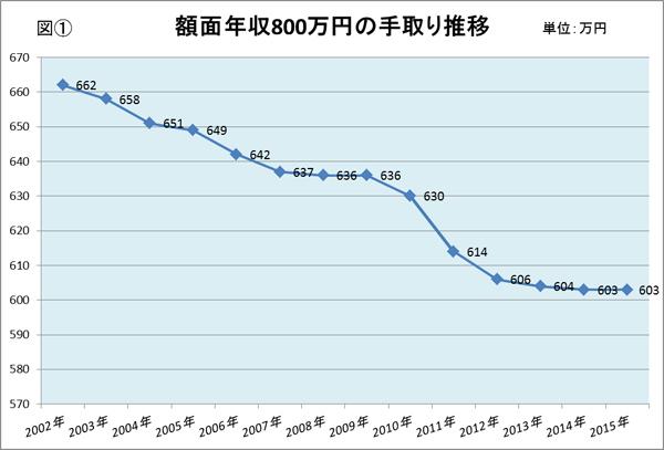 일본의 급여 테도리 흐름 연수입 186만엔, 격차사회 일본의 빈곤층 하층계급의 실태
